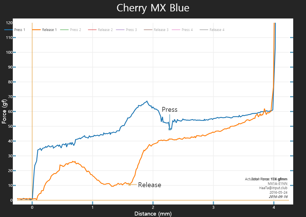 Cherry MX Blue MX1A-E1NN.png