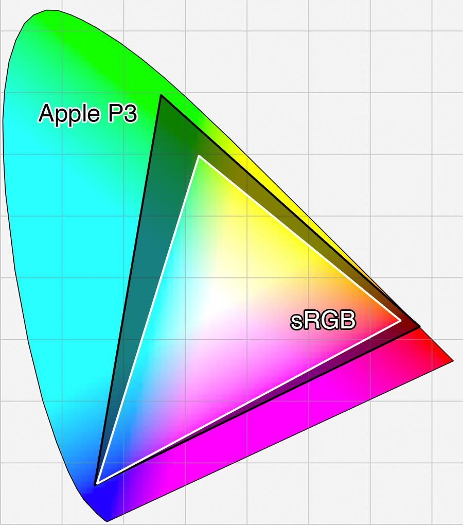 apple p3 color gamut