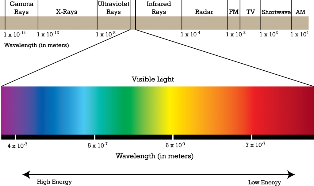 visible_light_spectrum-1024x608.png