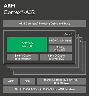 Cortex-A32-chip-diagram-16.png