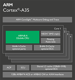 Cortex-A35-chip-diagram-16.png