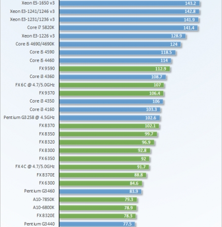 BEST CPU FOR GAMERS : Dec 2014